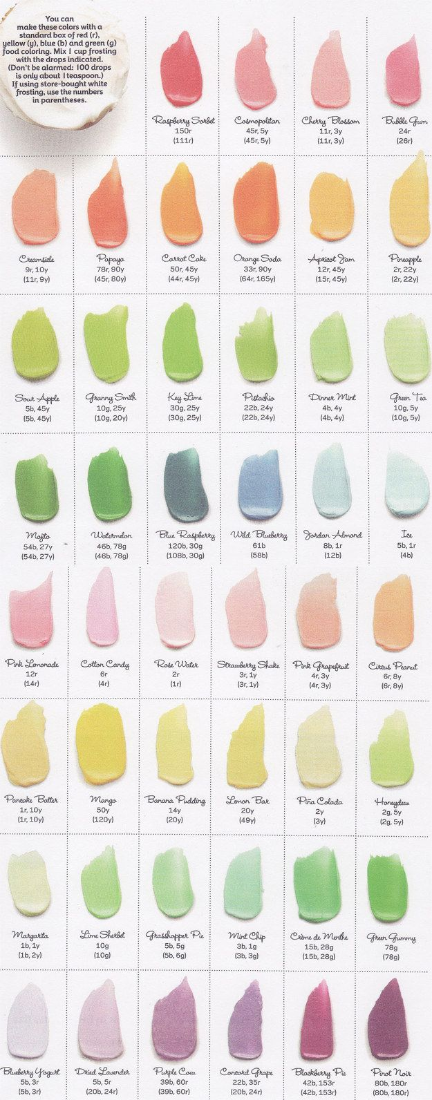How to make frosting colors - Food Coloring Mix Guide